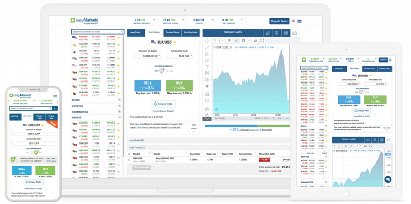 easyMarkets Trading platforms